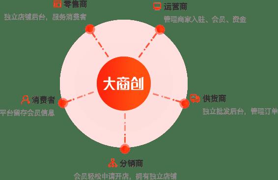 大商创同城o2o系统-零售商-运营商-供货商-分销商-消费商
