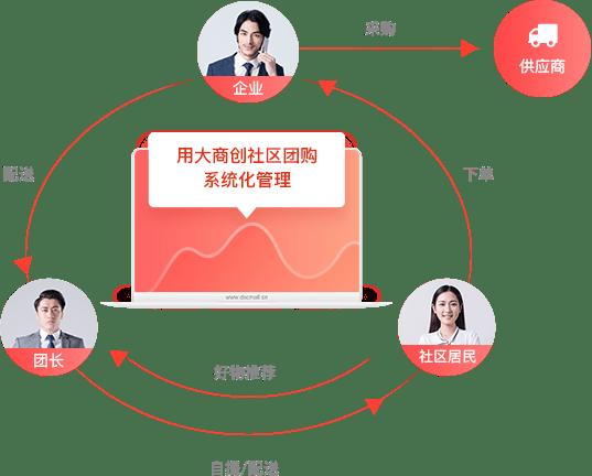大商创社区团购小程序系统介绍