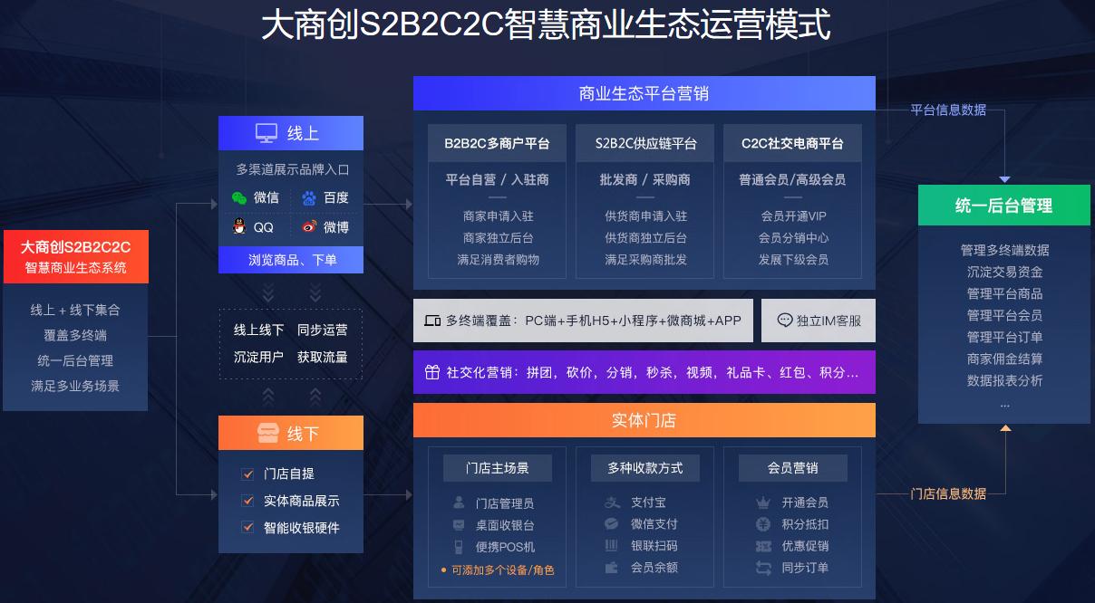 b2b2c商城系统源码开发怎么做
