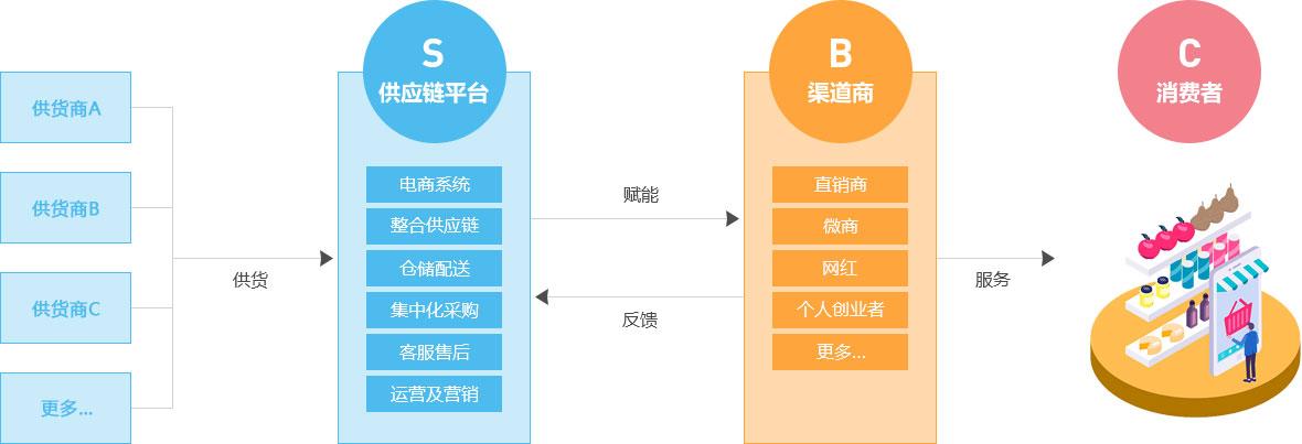 S2B2C模式图解