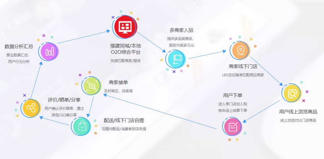 海商HiShop同城O2O平台产品怎么样?