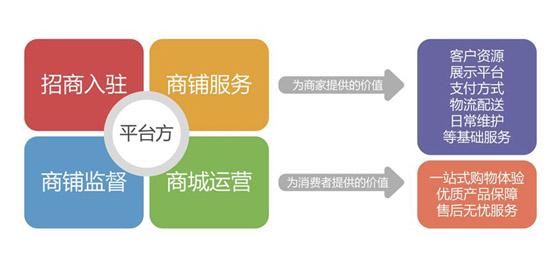 开发一款b2b2c商城系统有哪些准备步骤?