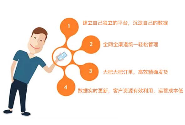 开发网上商城系统的功能需求分析