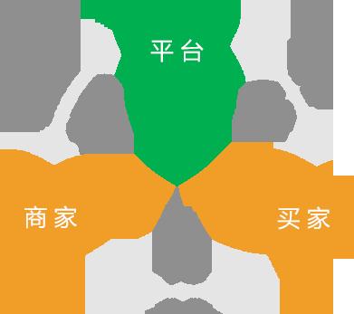 传统企业选择微分销系统的理由