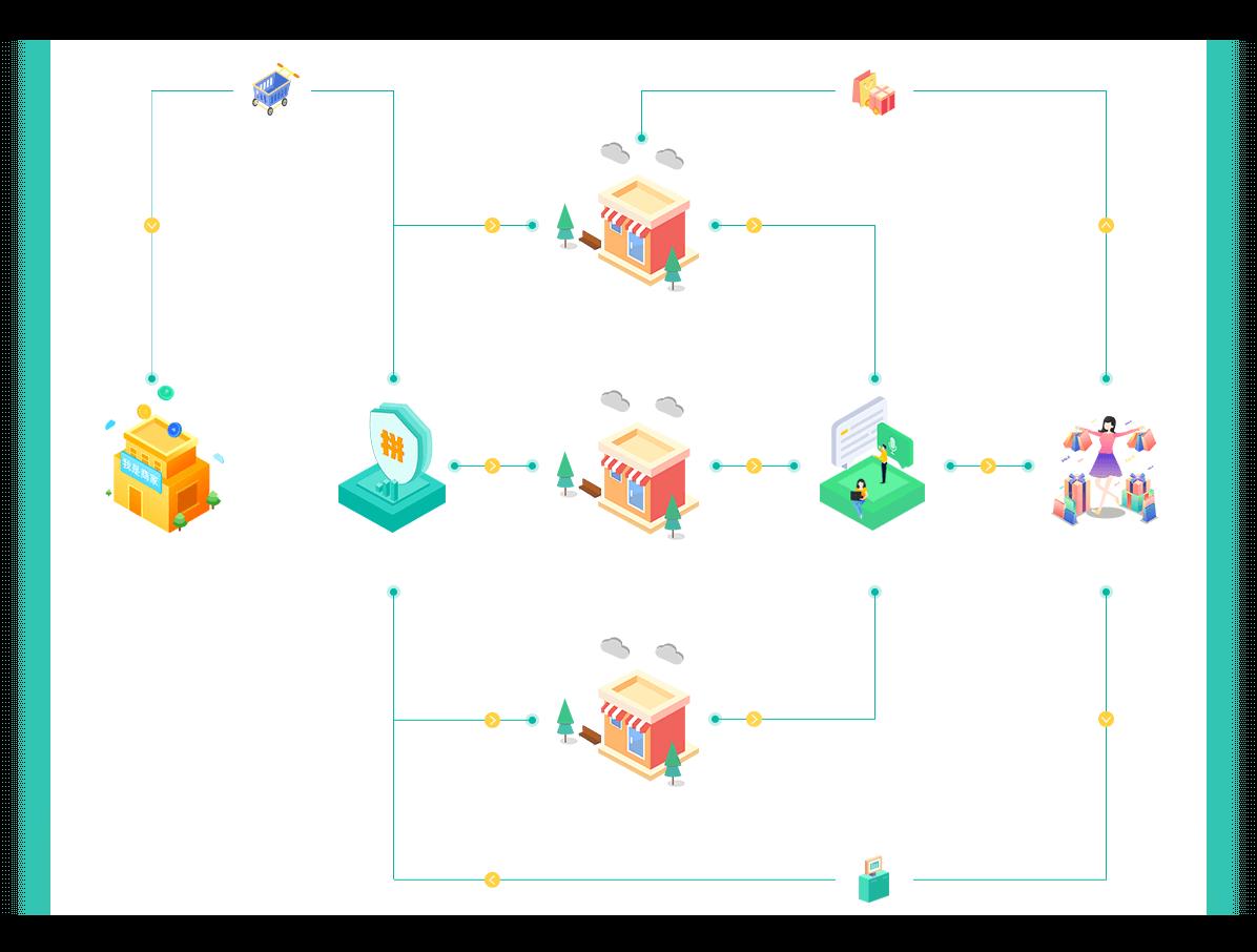 什么是社区团购系统