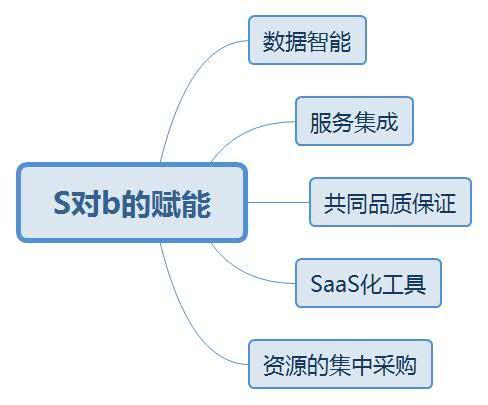 什么叫做S2B2C运营模式